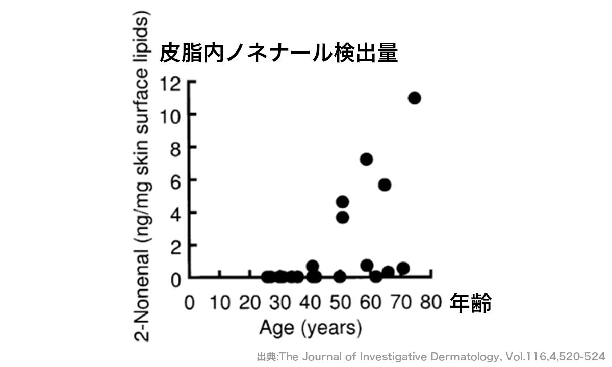 皮脂内の年齢別ノネナール検出量