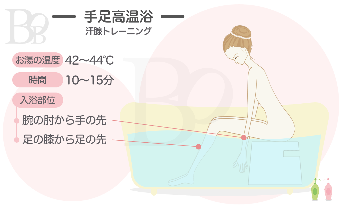 汗腺トレーニング1「手足浴」肘から指先までと、膝からつま先までを熱めのお湯(42~44度)に10分〜15分つけます。体制がつらくないように、風呂桶やお風呂用の椅子に座って手足浴をすると楽です
